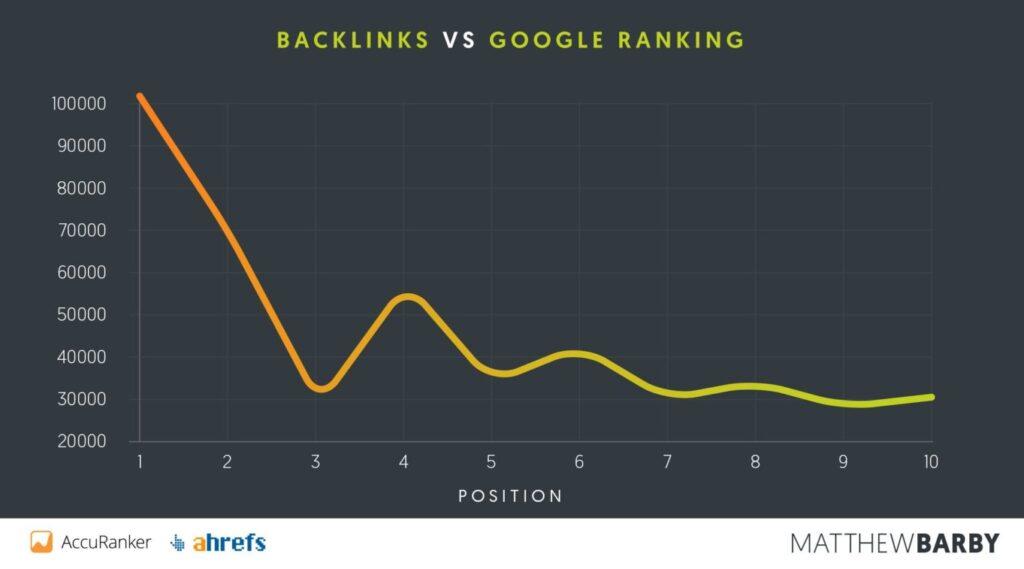 Backlink-VS-Google-Ranking-1536x854