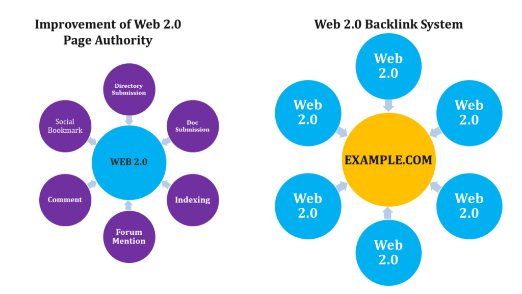 web-2.0-backlinks